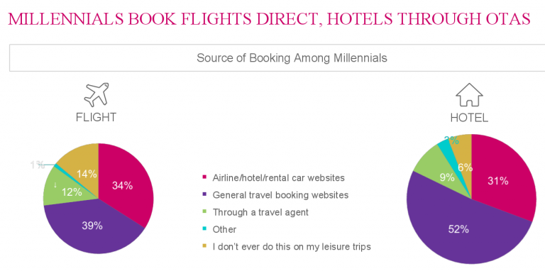Millennials' Thoughts on Loyalty and Direct Booking